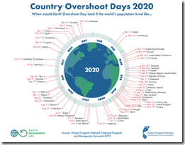 GFN-Country-Overshoot-Day-2020